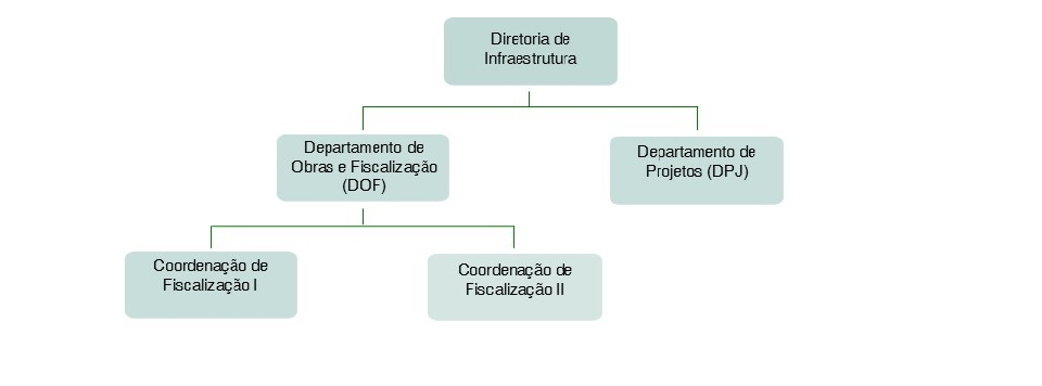 Organograma Dinfra 2015
